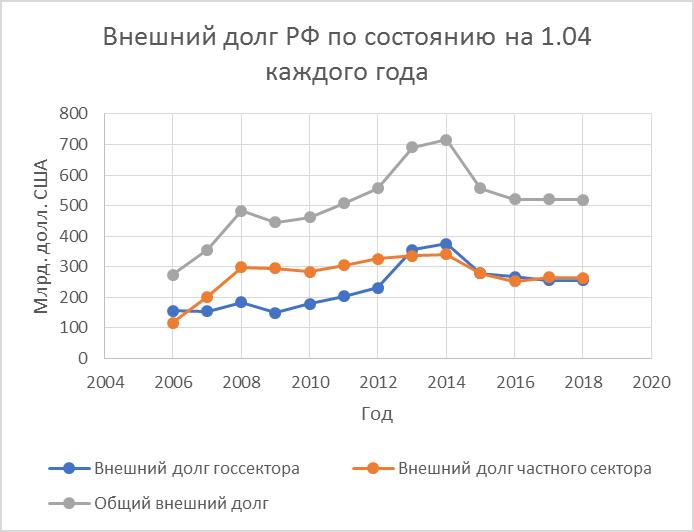 График внешнего долга РФ